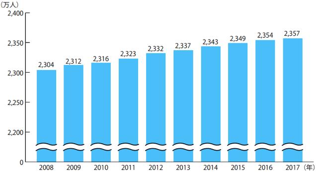 台湾の人口推移