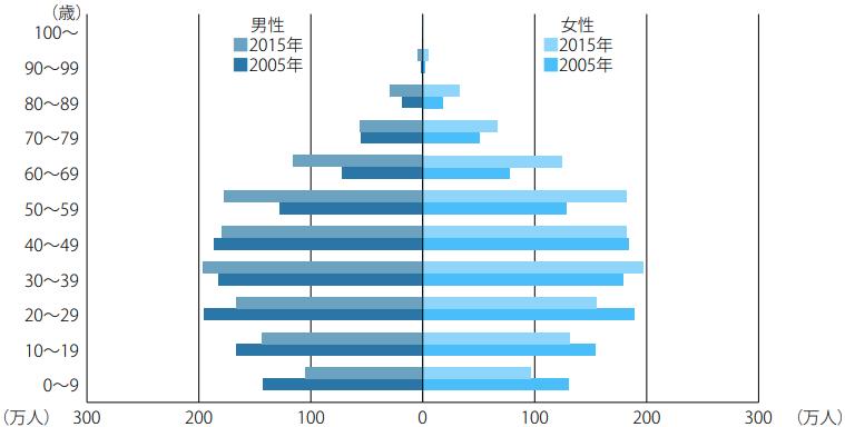 台湾の年齢別人口