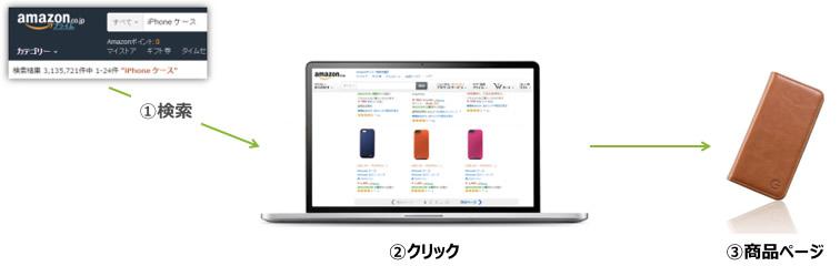 Amazon広告のイメージ図